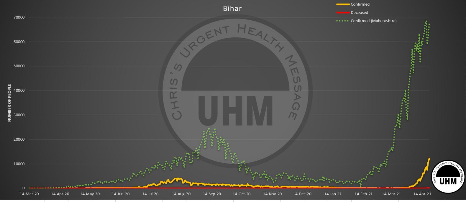 Coronavirus cases and deaths in Bihar