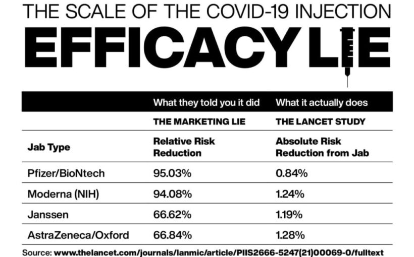 The efficacy lie